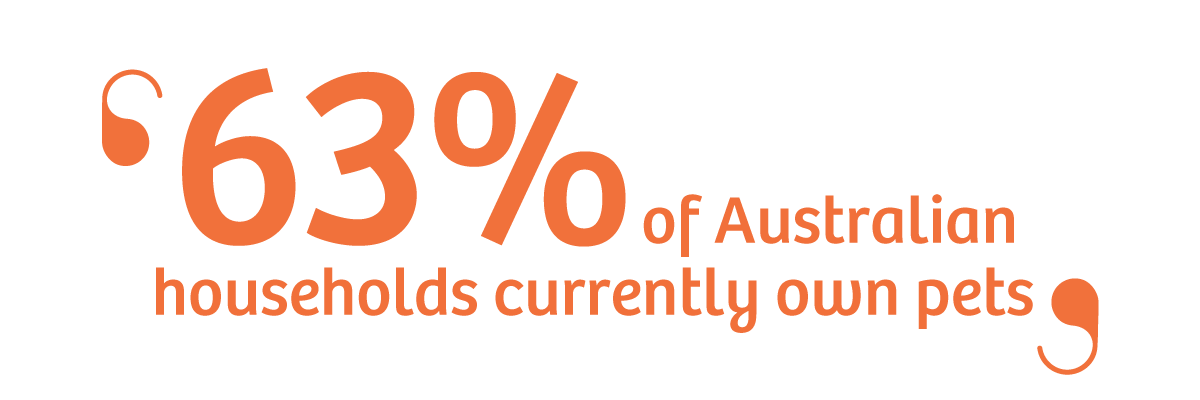 63% of Australian households have pets